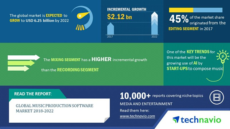 Global Music Production Software Market 2018-2022| High Demand for Digital Audio Content to Boost Growth | Technavio