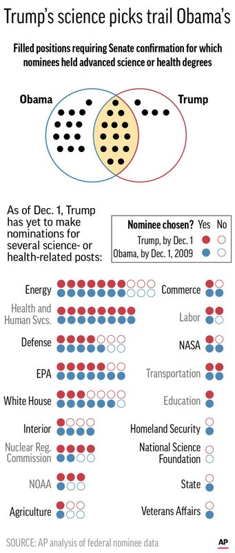 SCIENCE NOMINEES