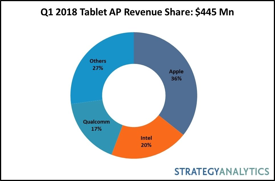 Strategy Analytics: Q1 2018 Tablet Apps Processor Market Share: Intel and Qualcomm Gain Share