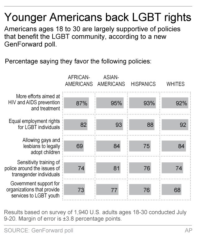 YOUNG AMERICANS LGBT RIGHTS POLL