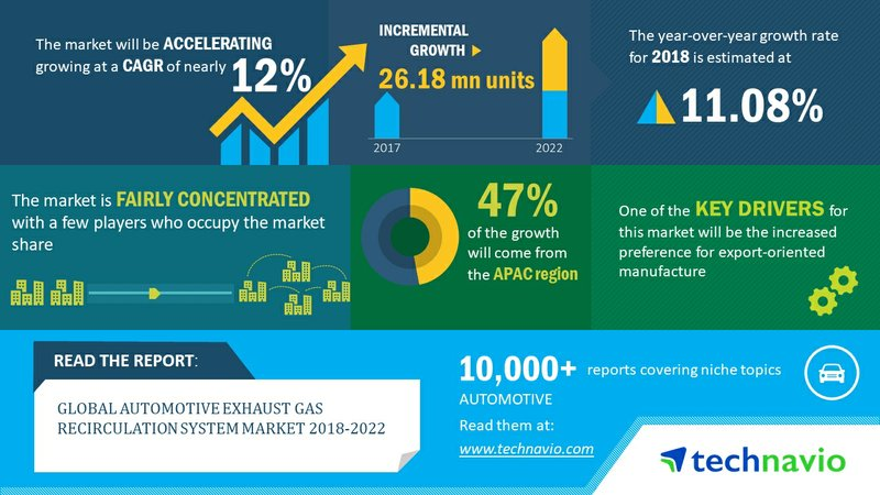 Automotive Exhaust Gas Recirculation System Market - Increased Preference for Export-oriented Manufacture Drives Growth | Technavio