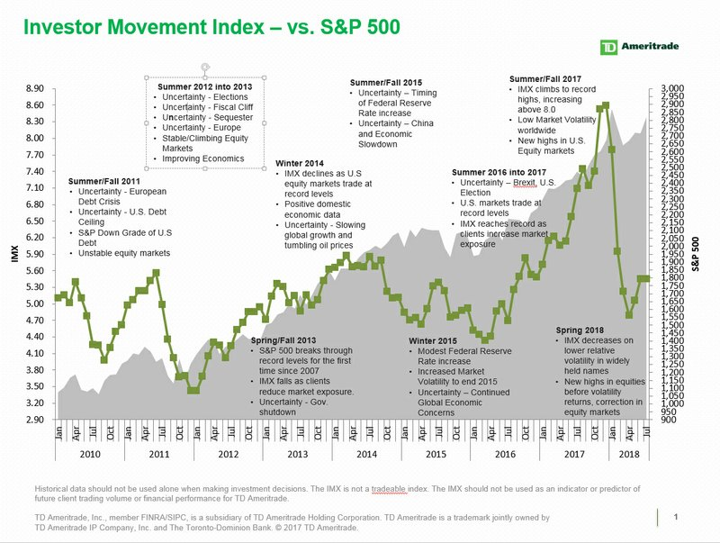 TD Ameritrade Investor Movement Index: IMX Remains Flat Despite Strong Market Performance in July