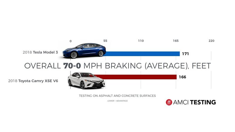 BREAKING: AMCI Testing Announces Findings On Tesla Model 3 Braking, Musk's 'Better Than Any Remotely Comparable Car' Performance Goal
