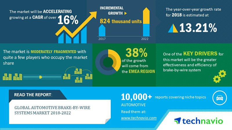Global Automotive Brake-By-Wire Systems Market 2018-2022 to Post 16% CAGR| Technavio