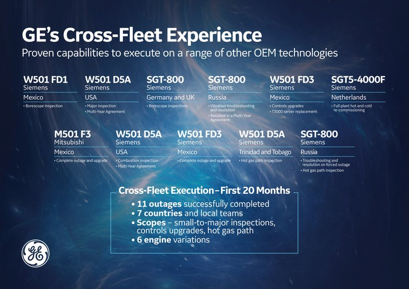 GE Unveils Cross-Fleet Gas Turbine Capabilities That Can Increase Performance and Reliability of Other OEM Fleets