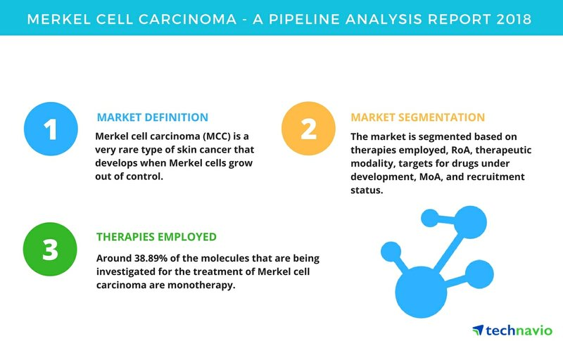 Merkel Cell Carcinoma | A Pipeline Analysis Report 2018 | Technavio