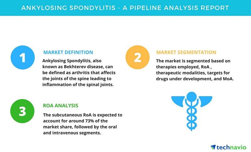 Ankylosing Spondylitis - A Pipeline Analysis Report | Technavio