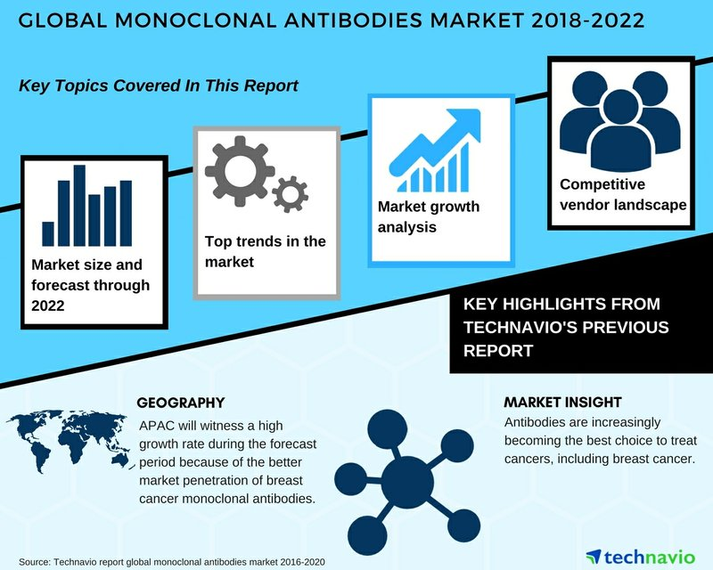 Global Monoclonal Antibodies Market 2018-2022 | Latest Developments | Technavio