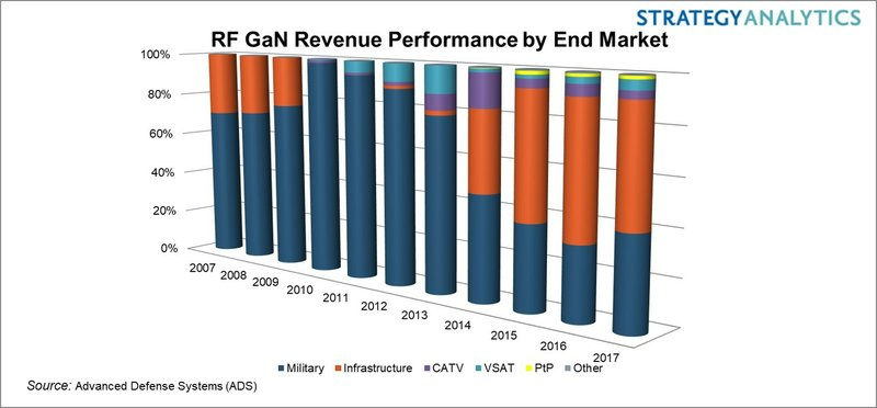 Strategy Analytics: Defense and 5G to Propel RF GaN Market Past $1 Billion Milestone