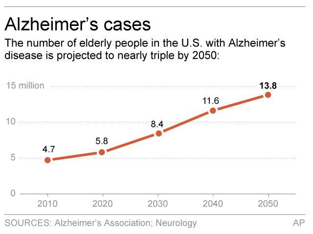 ALZHEIMER'S CASES