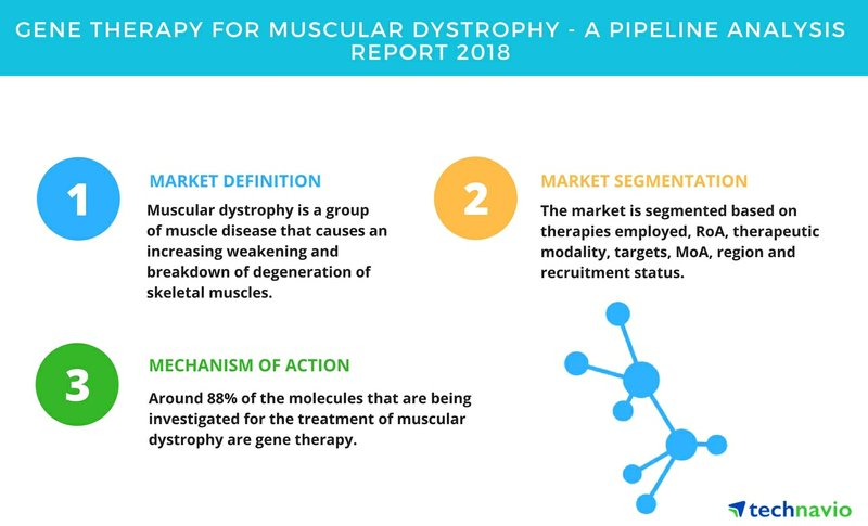 Gene Therapy for Muscular Dystrophy | A Drug Pipeline Analysis Report 2018 | Technavio