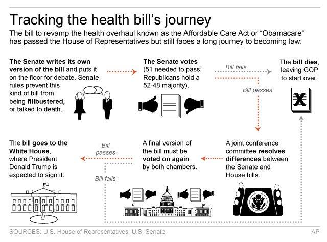 HEALTH BILL PROCESS