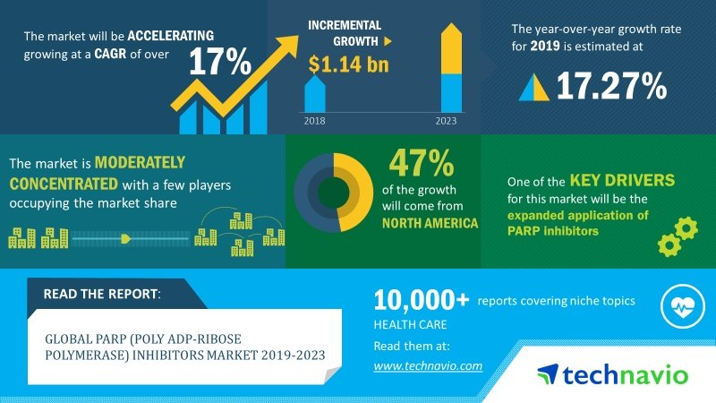 Global Parp Poly Adp Ribose Polymerase Inhibitors Market 2019 2023 17 Cagr Projection Over The Next Four Years Technavio