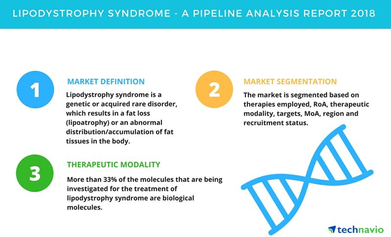 Lipodystrophy Syndrome | A Drug Pipeline Analysis Report 2018 | Technavio