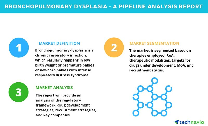 Bronchopulmonary Dysplasia - A Pipeline Analysis Report| Technavio