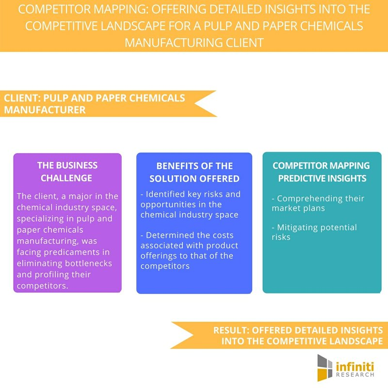 Understanding Market Plans and Mitigating Risks: A Competitor Mapping Study on the Pulp and Paper Chemicals Manufacturing Industry | Infiniti Research