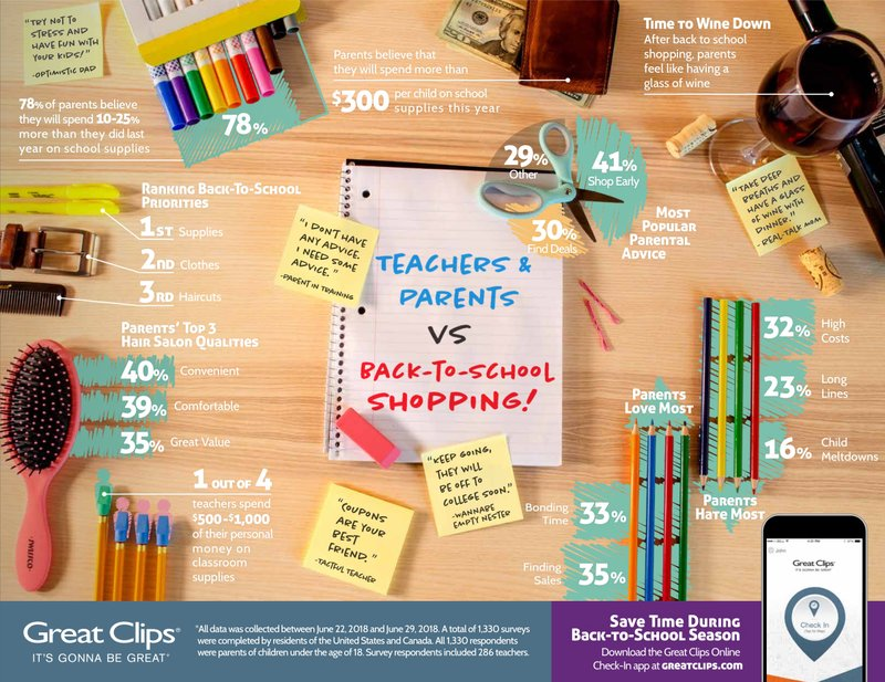 Survey Reports Nearly 80 Percent of Parents across North America Estimate Spending 10-25 Percent More Money on School Supplies in 2018