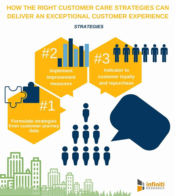 Role of Customer Care in Improving Customer Experience   Infiniti Research