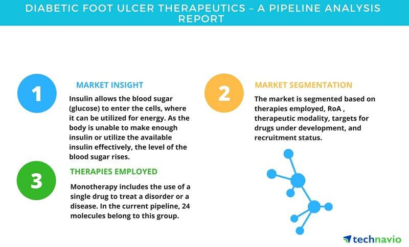 Diabetic Foot Ulcer Therapeutics - A Pipeline Analysis Report| Technavio
