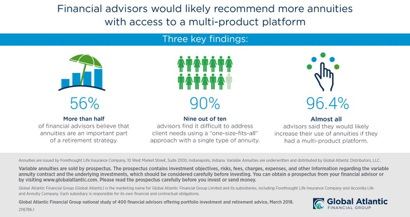 Financial Advisors Want More Options from Annuity Providers, According to Global Atlantic Study
