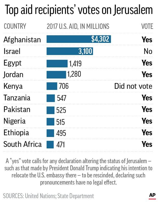 JERUSALEM VOTE US AID