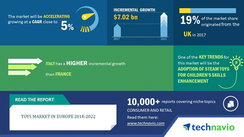 Toys Market in Europe 2018-2022 | Adoption of STEAM Toys for Children's Skill Enhancement to Boost Market Growth | Technavio
