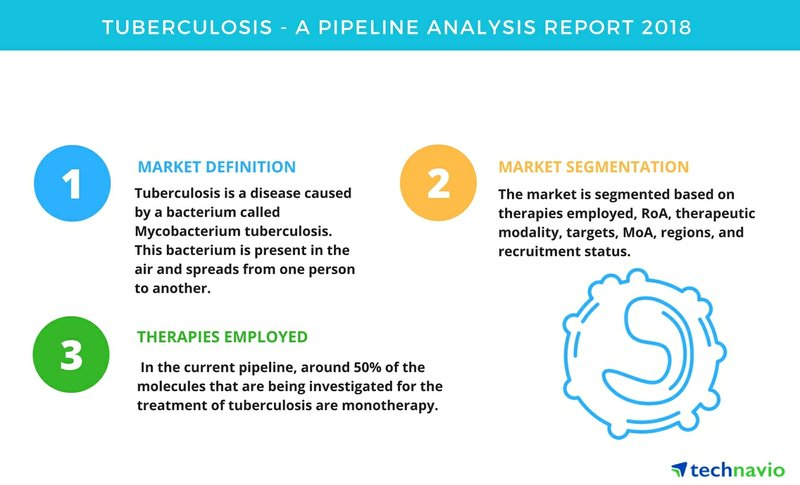Tuberculosis | A Pipeline Analysis Report 2018 | Technavio