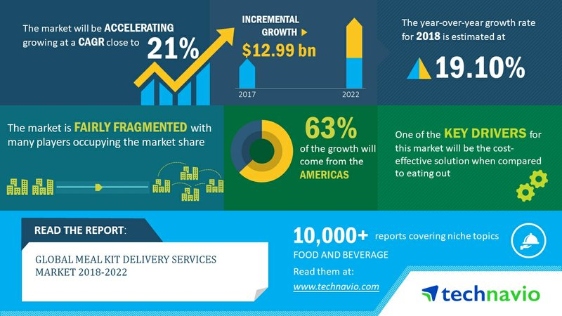 Global Meal Kit Delivery Services Market 2018-2022 | Non-Vegetarian Segment Dominates the Global Market | Technavio