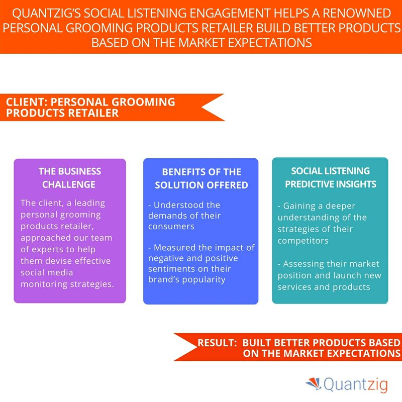 Quantzig's Social Listening Engagement Study for a Personal Grooming Products Retailer – Request a Solution Demo Now!