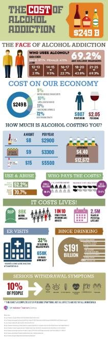 UKAT Posts Two New and Thought-Provoking Infographics About Drug Use in the United States on Their New Website