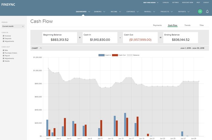 FINSYNC Announces $1 Billion Committed to Improve the Way Businesses Finance Growth