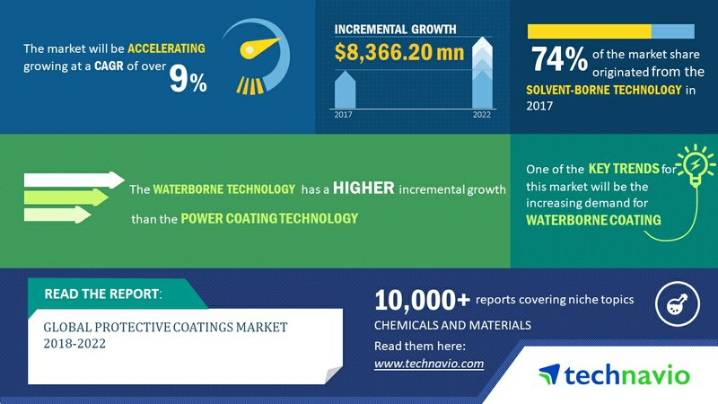 Global Protective Coatings Market 2018-2022 | High Demand from Construction Industry to Boost Growth | Technavio