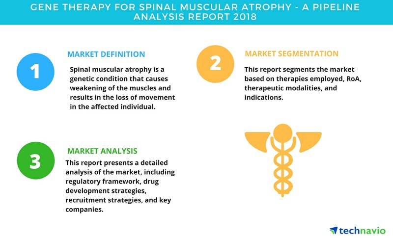 Gene Therapy for Spinal Muscular Atrophy| A Pipeline Analysis Report 2018| Technavio