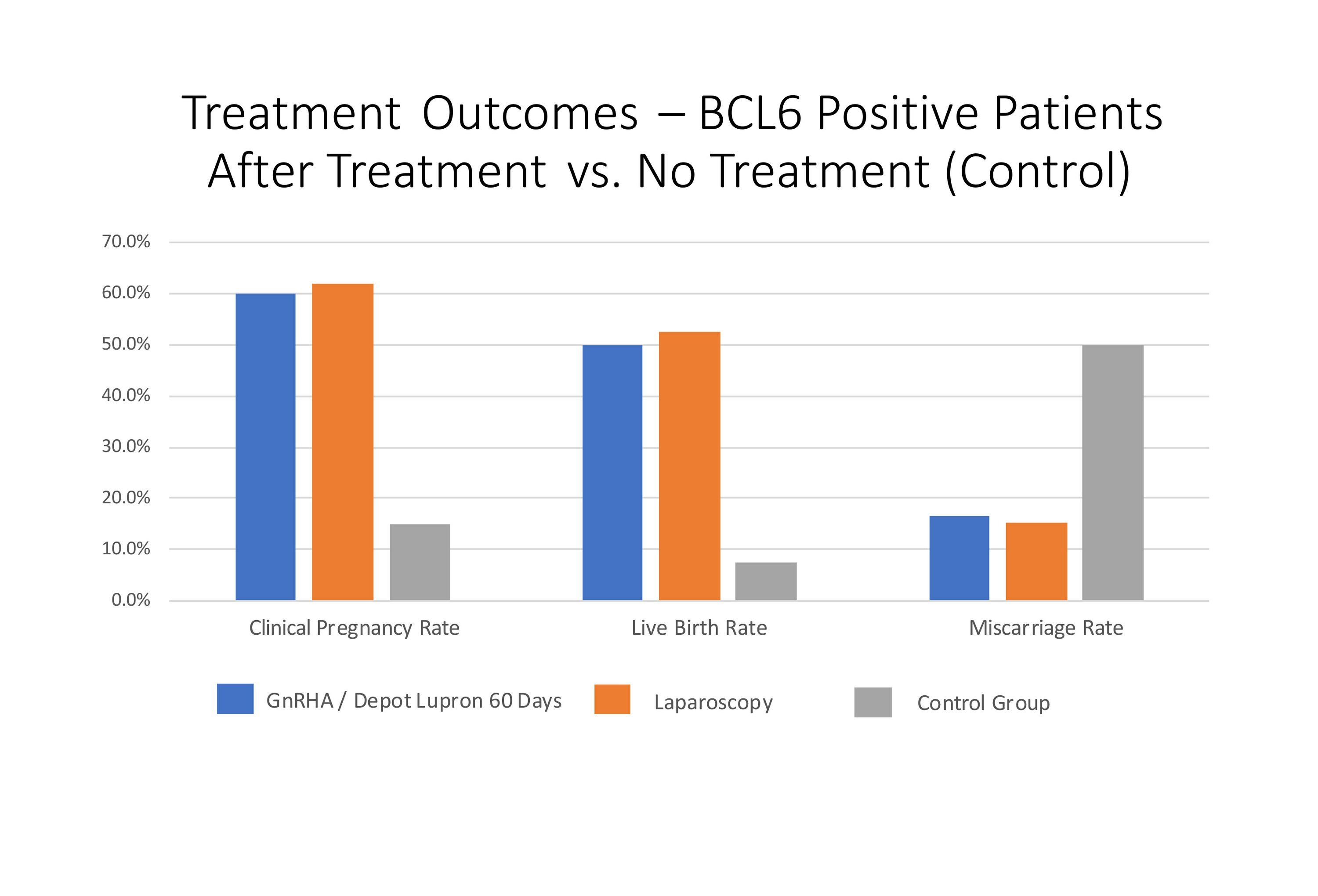 New Clinical Study Further Validates Use of ReceptivaDx™ (BCL6) Testing for Women with Unexplained Infertility by Demonstrating Successful Treatment Outcomes, Improved Live Birth Rates and Reduced Miscarriage Rates