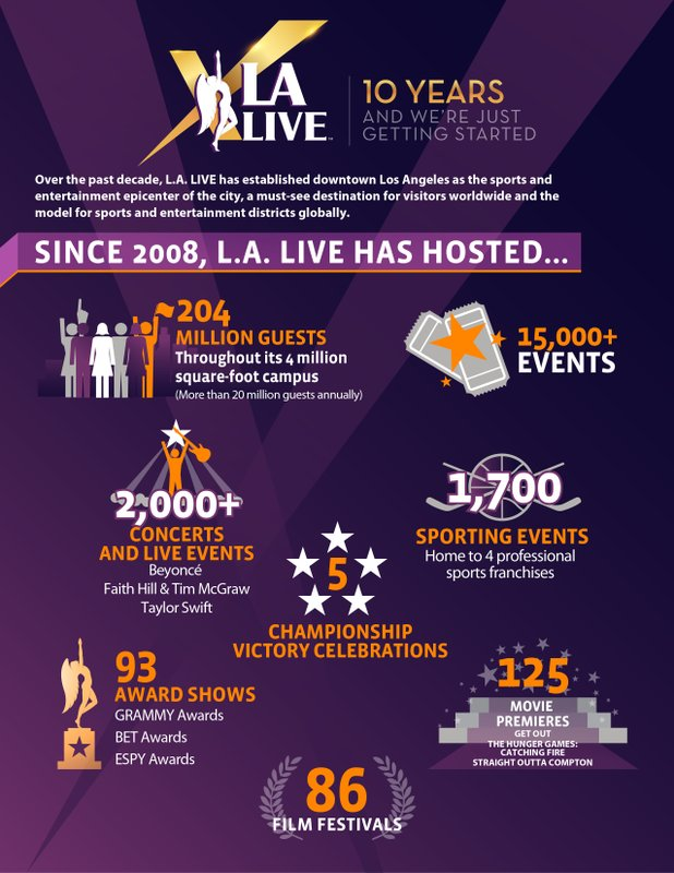 L.A. LIVE Celebrates Its 10th Anniversary on June 8, 2018