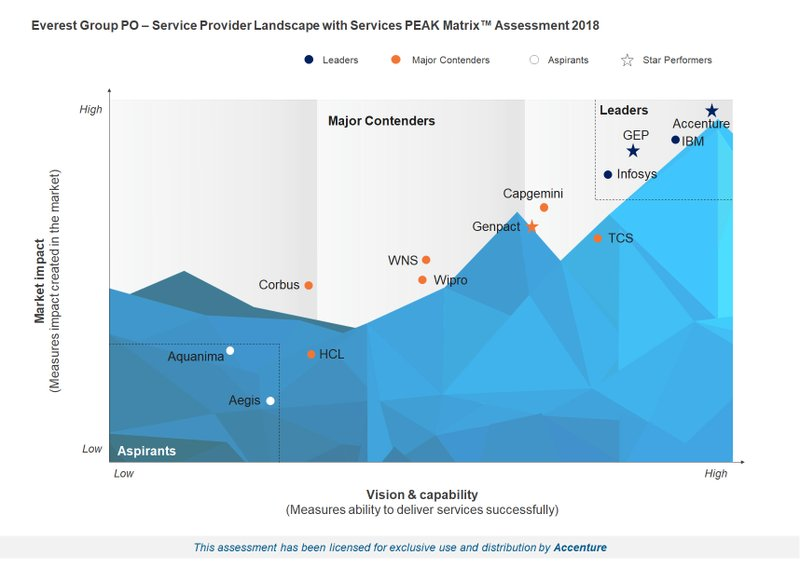 Accenture Is a Leader and Star Performer in Everest Group Procurement Outsourcing Market Report for 2018