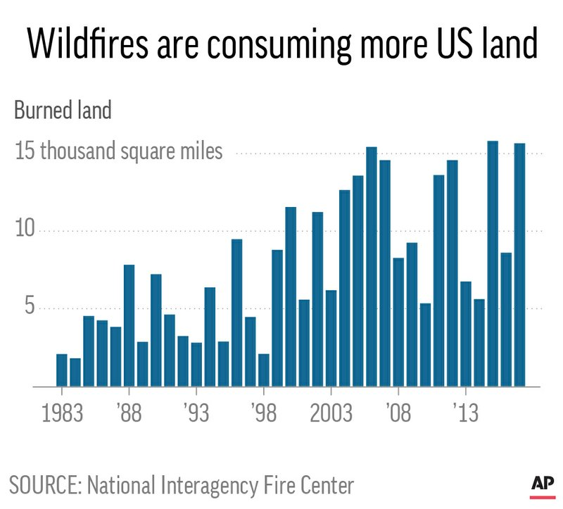WILDFIRES AREA BURNED TIMESERIES