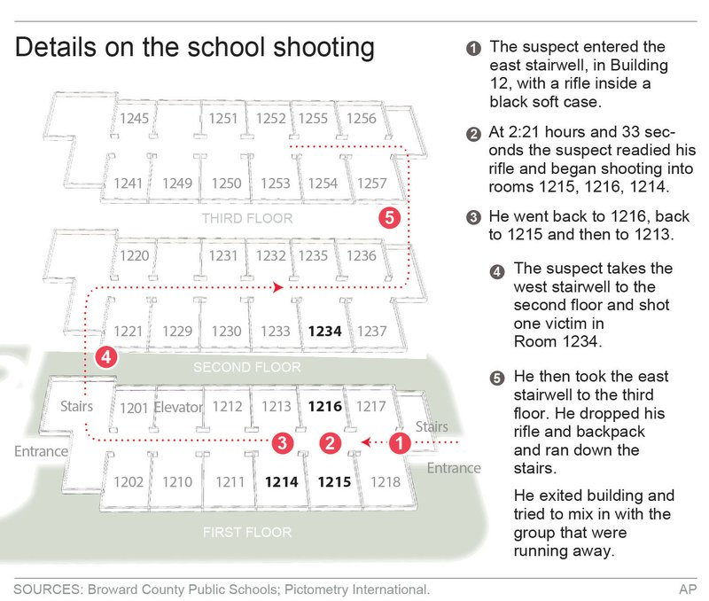 FLA SCHOOL SHOOTING