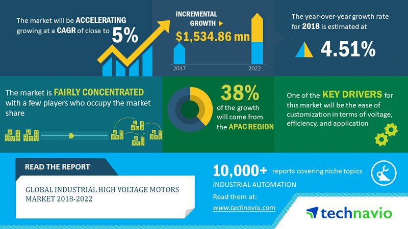 Global Industrial High Voltage Motors Market 2018-2022 | Ease of Customization Drives Market Growth | Technavio