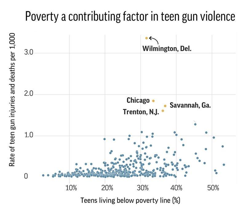 TEEN GUN VIOLENCE POVERTY HFR