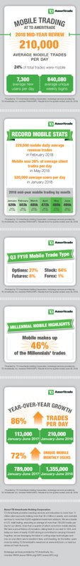 TD Ameritrade Reports Growth in Mid-Year Mobile Trading Activity