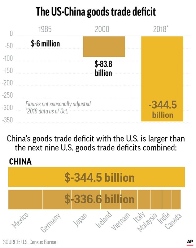 SOTU US CHINA GOODS TRADE DEFICIT