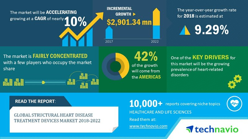 Structural Heart Disease Treatment Devices Market Boosted by Growing Prevalence of Heart-related Disorders| Technavio