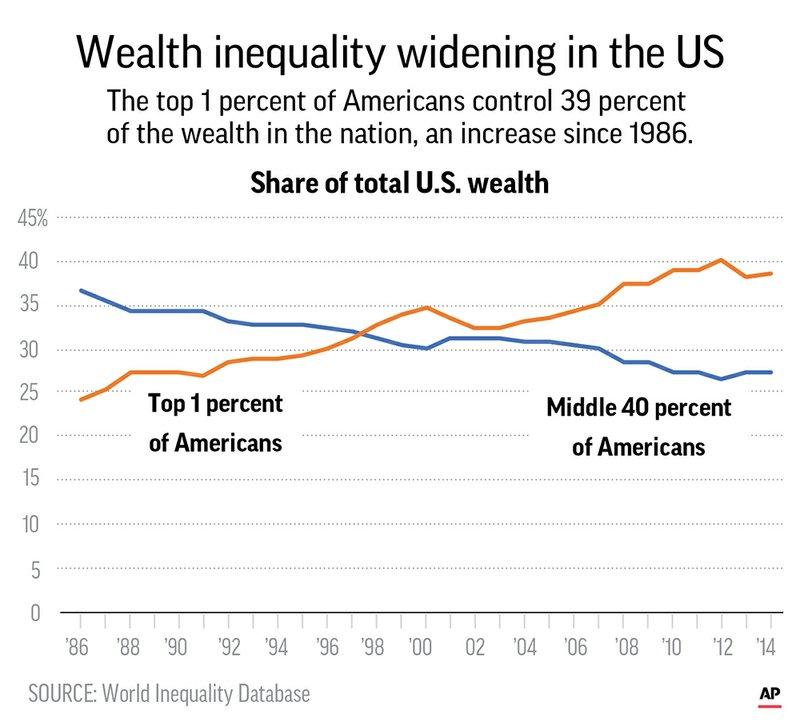 US ECONOMY INEQUALITY