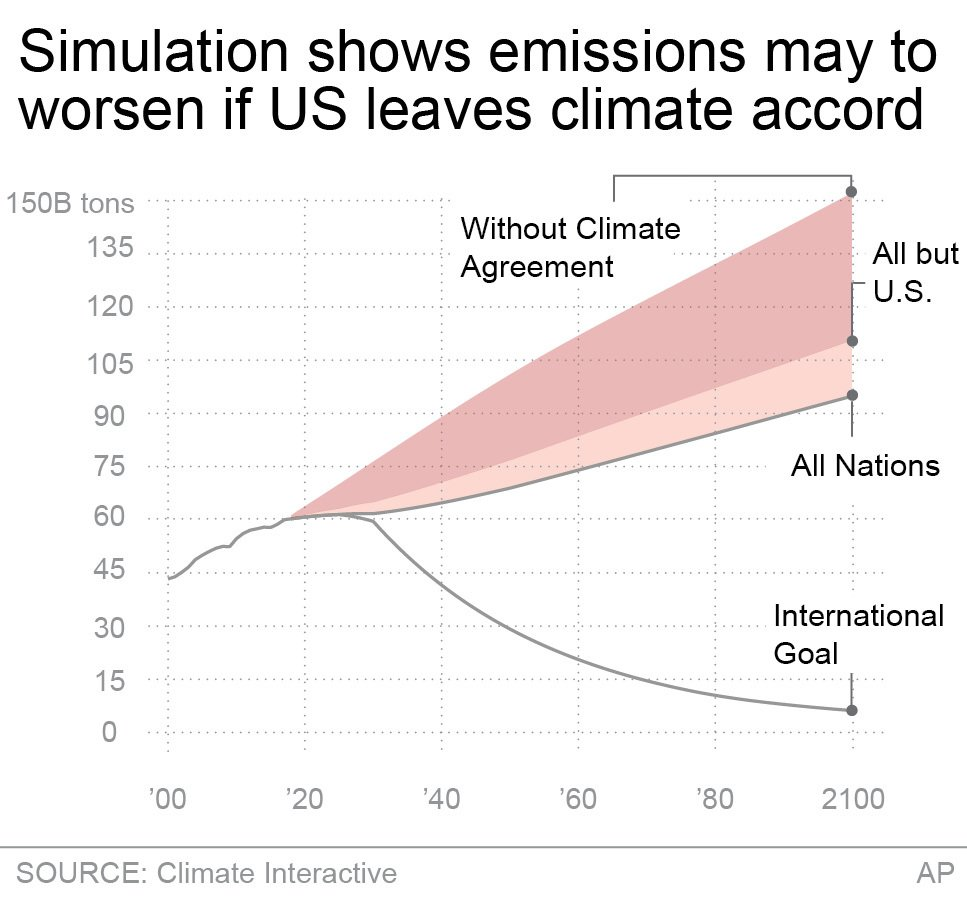 PARIS AGREEMENT PROJECTED EMISSIONS