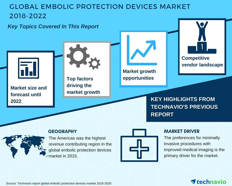 Global Embolic Protection Devices Market 2018-2022| Growth Opportunities and Market Forecast| Technavio