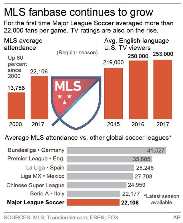 MLS POPULARITY