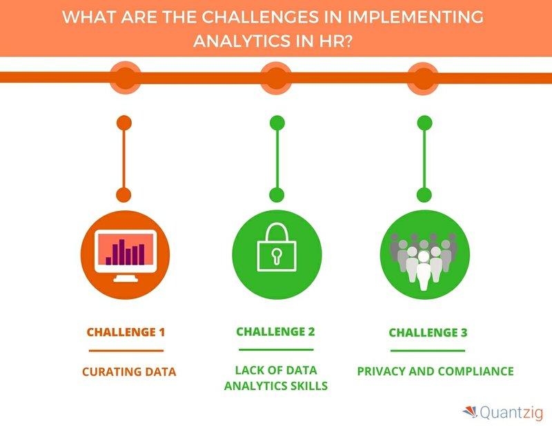 Top Challenges Behind Implementing Analytics in HR | Quantzig