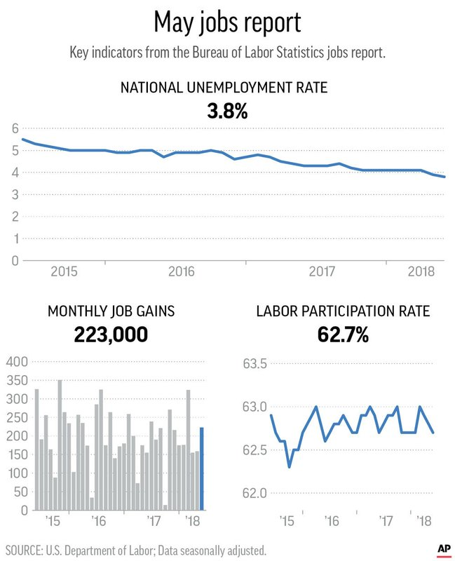JOBS REPORT MAY