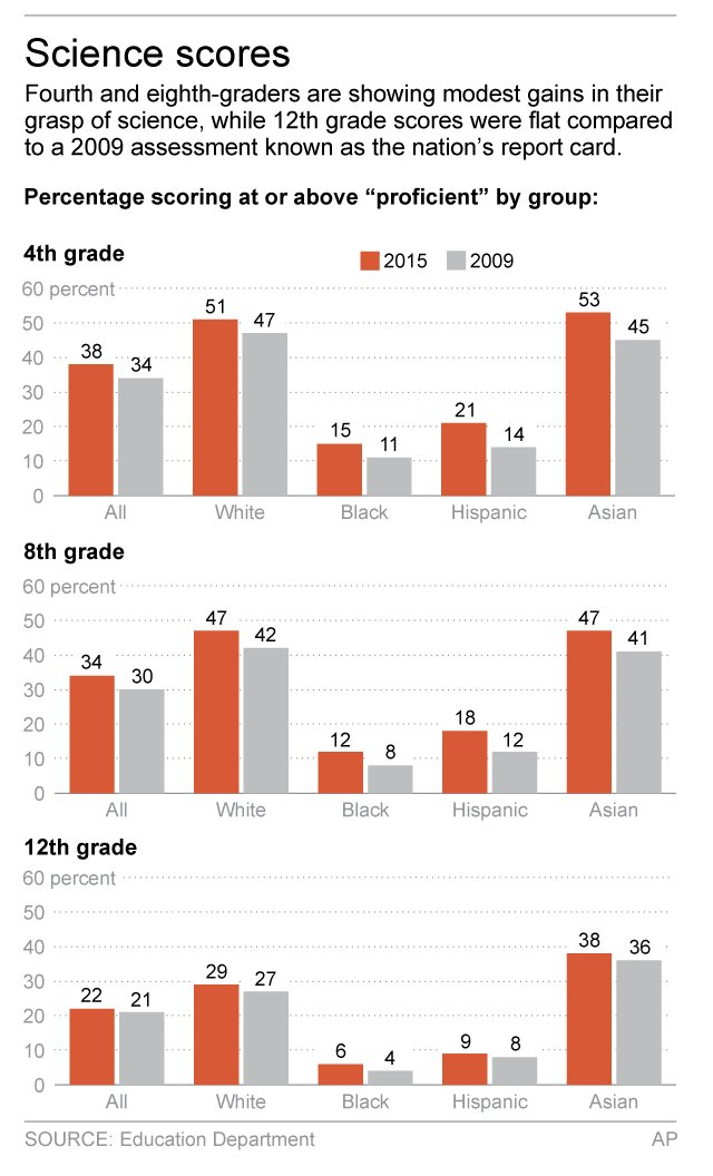 Modest gains, but US students still lag in science learning